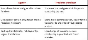 Comparison translation agency vs. freelance translator