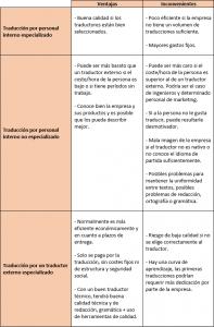 Pros y contras de traducir internamente externamente